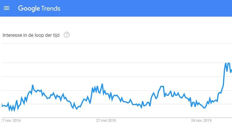 Google Trends Veranda